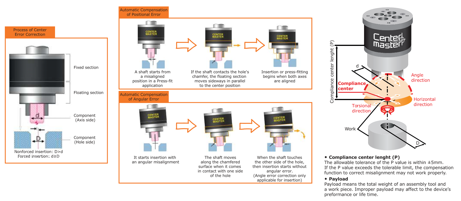 Dispositivo di compensazione_Compliance device
